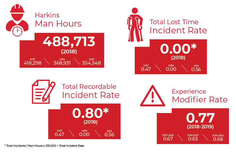 Safety statistics infographic