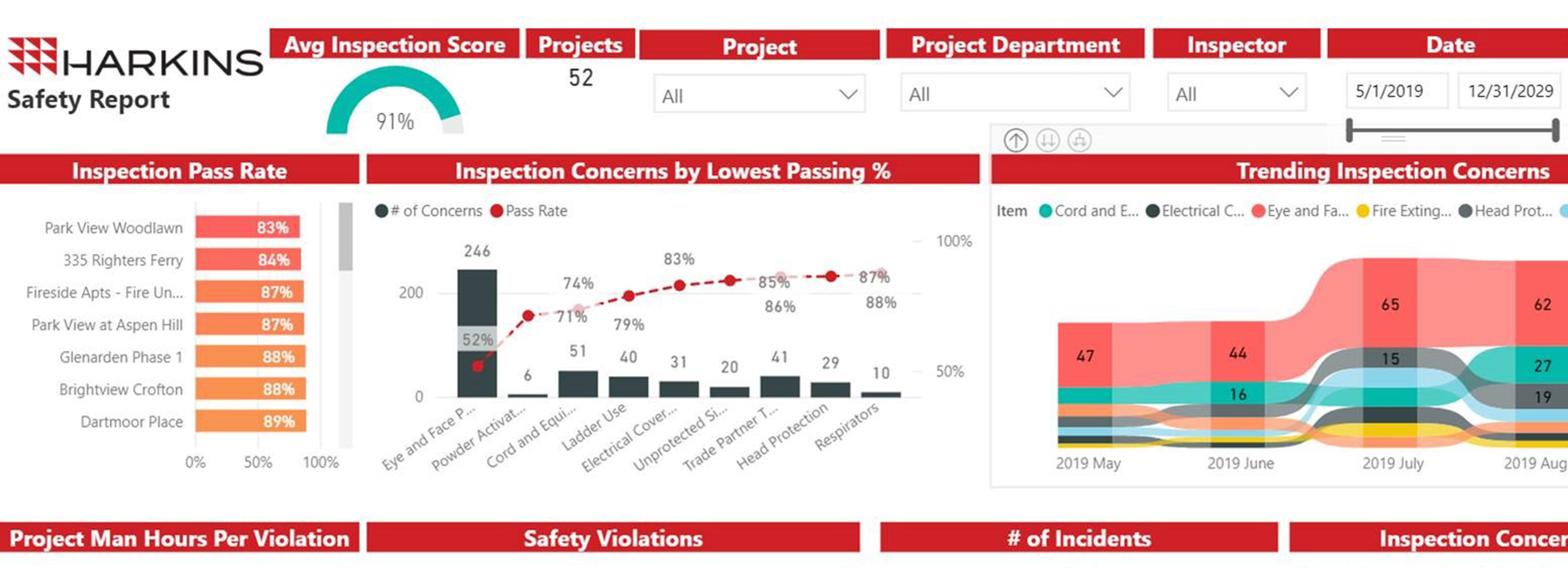 Safety dashboard with analytics
